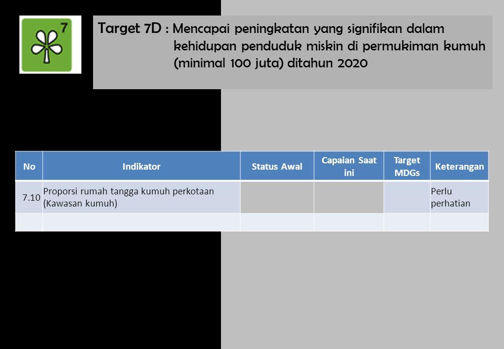 Target 7D : Mencapai peningkatan yang signifikan dalam kehidupan penduduk miskin di permukiman kumuh (minimal 100 juta) ditahun 2020 NoIndikatorStatus