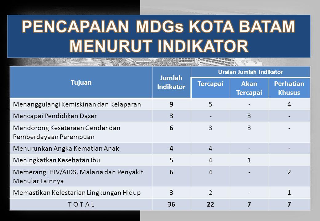 Tujuan Jumlah Indikator Uraian Jumlah Indikator TercapaiAkan Tercapai Perhatian Khusus Menanggulangi Kemiskinan dan Kelaparan95-4 Mencapai Pendidikan