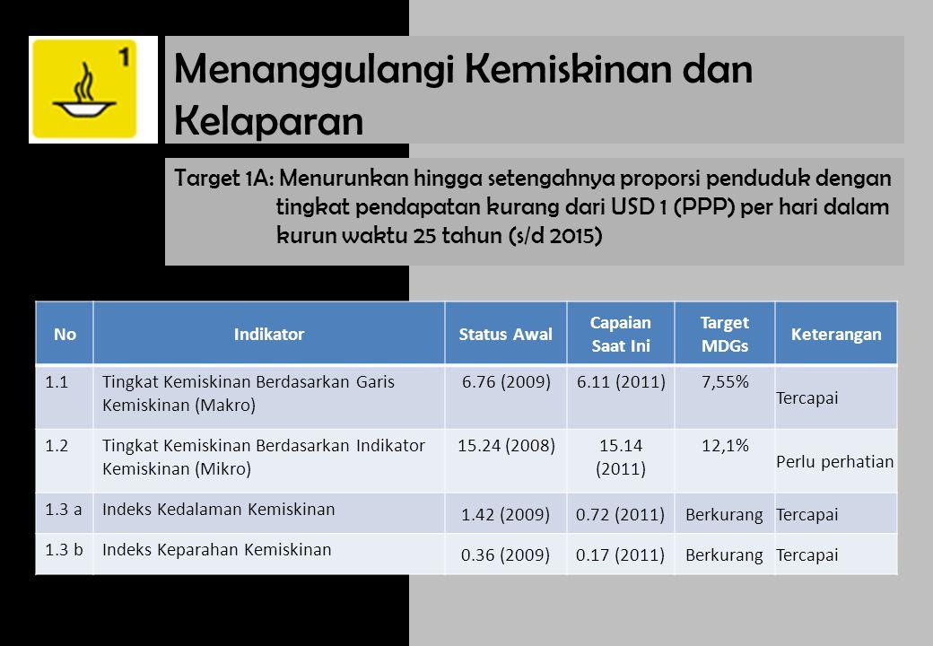 Target 1B: Mewujudkan kesempatan kerja penuh dan pekerjaan yang layak untuk semua, termasuk perempuan dan kaum muda NoIndikatorStatus Awal Capaian Saat Ini Target MDGsKeterangan 1.4Laju Pertumbuhan PDRB Per Tenaga Kerja 6 (2007)16.82 (2011)MeningkatTercapai 1.5Rasio Kesempatan kerja terhadap penduduk usia 15 tahun ke atas (%) 93 (2010)66.4 (2012)Meningkat perlu perhatian 1.7Proporsi Tenaga Kerja yang Berusaha Sendiri dan Pekerja Bebas Keluarga terhadap Total Kesempatan Kerja 20.37% (2009)20.88%MenurunAkan tercapai