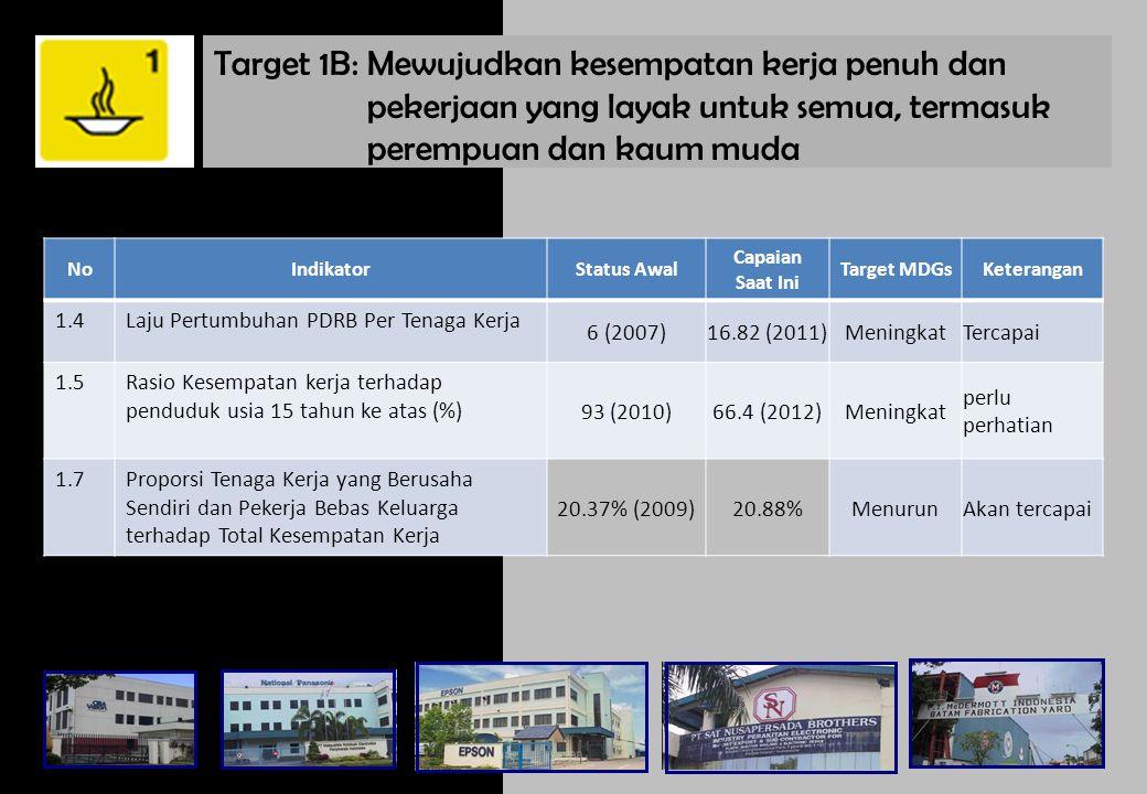 Target 1C: Menurunkan hingga setengahnya proporsi penduduk yang menderita kelaparan dalam kurun waktu 25 tahun (s/d 25 tahun) NoIndikatorStatus Awal Capaian Saat Ini Target MDGs Keterangan 1.8 Prevalensi balita dengan berat badan rendah/kekurangan gizi 18.4 (2007)0.72 (2012)15.05Tercapai 1.8a- Prevalensi balita gizi buruk 5.4 (2007)0.45 (2012)3.6Tercapai 1.8b- Prevalensi balita gizi kurang 13 (2007)2.37 (2012)2.9tercapai 1.9 Proporsi penduduk dengan asupan kalori dibawah tingkat konsumsi minimum - 1.400 Kkal/Kapita/Hari 14.7%(1990)8.5% Perlu perhatian -2.000 Kkal/Kapita/Hari 61.86 5(1990)35.32% Perlu perhatian