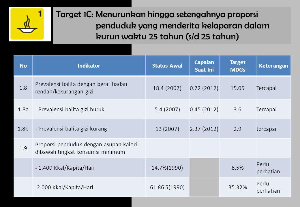 Target 2A : Menjamin pada 2015 semua anak-anak, laki- laki maupun perempuan dimanapun dapat menyelesaikan pendidikan dasar NoIndikatorStatus Awal Capaian Saat Ini Target MDGs Keterangan 2.1 Angka Partisipasi Murni (APM) Sekolah Dasar 92.26% (2008)97.29 %(2012)100%Akan tercapai 2.2 Proporsi Murid Kelas 1 yang berhasil menamatkan SD/MI 99.82 %(2010)100%Akan tercapai 2.3 Angka Melek Huruf penduduk usia 15-24 tahun 98.84% (2008)98.97% (2011)100%Akan tercapai - Laki-laki 100% - Perempuan 100% Mencapai Pendidikan Dasar Untuk Semua