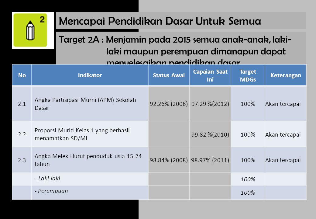 Target 3A : Menghilangkan ketimpangan gender di tingkat pendidikan dasar dan lanjutan pada tahun 2005 di semua jenjang pendidikan tidak lebih dari tahun 2015 NoIndikatorStatus Awal Capaian Saat Ini Target MDGs Keterangan 3.1Rasio perempuan terhadap laki-laki di tingkat pendidikan dasar, menengah dan tinggi - Rasio APM SD 94 %(2006)92.23% (2012)100%Akan tercapai -Rasio APM SMP 79.95 %(2006)93.78% (2012)100%Akan tercapai -Rasio APM SMA 59.1% (2006)102.44 %(2012)100%Tercapai Mendorong Kesetaraan Gender dan Pemberdayaan Perempuan