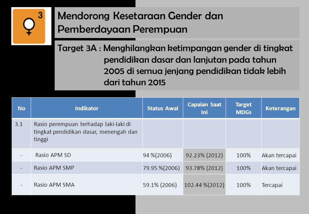 Target 3A : Menghilangkan ketimpangan gender di tingkat pendidikan dasar dan lanjutan pada tahun 2005 di semua jenjang pendidikan tidak lebih dari tahun 2015 NoIndikator Status Awal Capaian Saat Ini Target MDGs Keterangan 3.