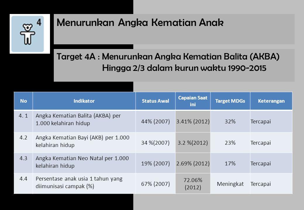 Target 4A : Menurunkan Angka Kematian Balita (AKBA) Hingga 2/3 dalam kurun waktu 1990-2015 NoIndikatorStatus Awal Capaian Saat ini Target MDGsKeterang