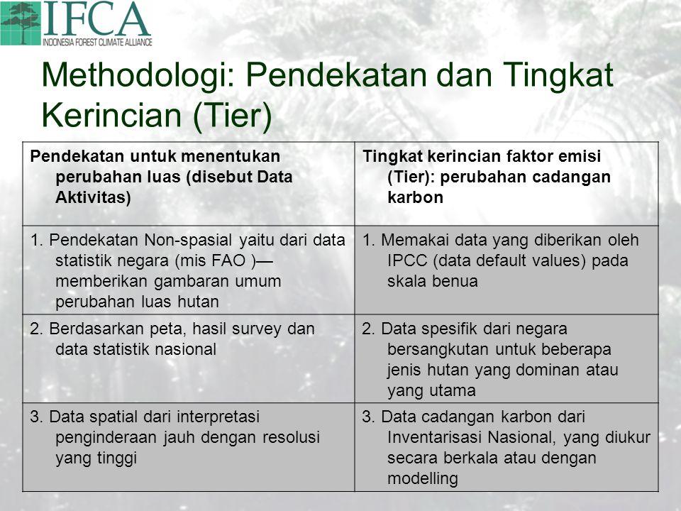 Methodologi: Pendekatan dan Tingkat Kerincian (Tier) Pendekatan untuk menentukan perubahan luas (disebut Data Aktivitas) Tingkat kerincian faktor emisi (Tier): perubahan cadangan karbon 1.