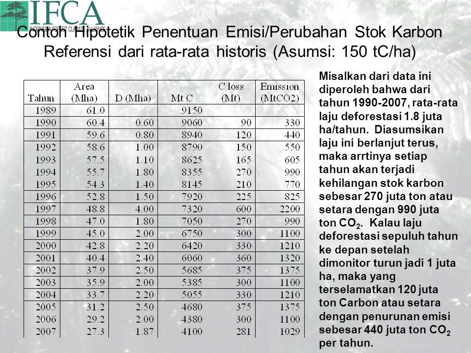Contoh Hipotetik Penentuan Emisi/Perubahan Stok Karbon Referensi dari rata-rata historis (Asumsi: 150 tC/ha) Misalkan dari data ini diperoleh bahwa dari tahun 1990-2007, rata-rata laju deforestasi 1.8 juta ha/tahun.