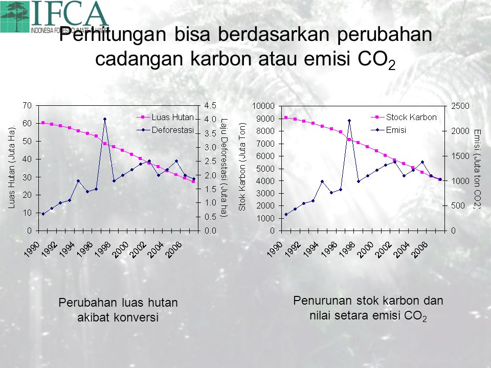 Perhitungan bisa berdasarkan perubahan cadangan karbon atau emisi CO 2 Perubahan luas hutan akibat konversi Penurunan stok karbon dan nilai setara emisi CO 2