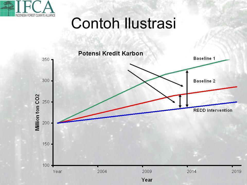 Contoh Ilustrasi Potensi Kredit Karbon