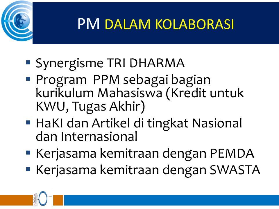 PM DALAM KOLABORASI  Synergisme TRI DHARMA  Program PPM sebagai bagian kurikulum Mahasiswa (Kredit untuk KWU, Tugas Akhir)  HaKI dan Artikel di tin