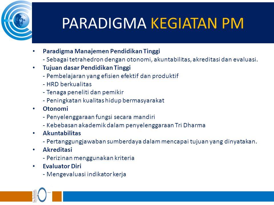 PARADIGMA KEGIATAN PM Paradigma Manajemen Pendidikan Tinggi - Sebagai tetrahedron dengan otonomi, akuntabilitas, akreditasi dan evaluasi. Tujuan dasar