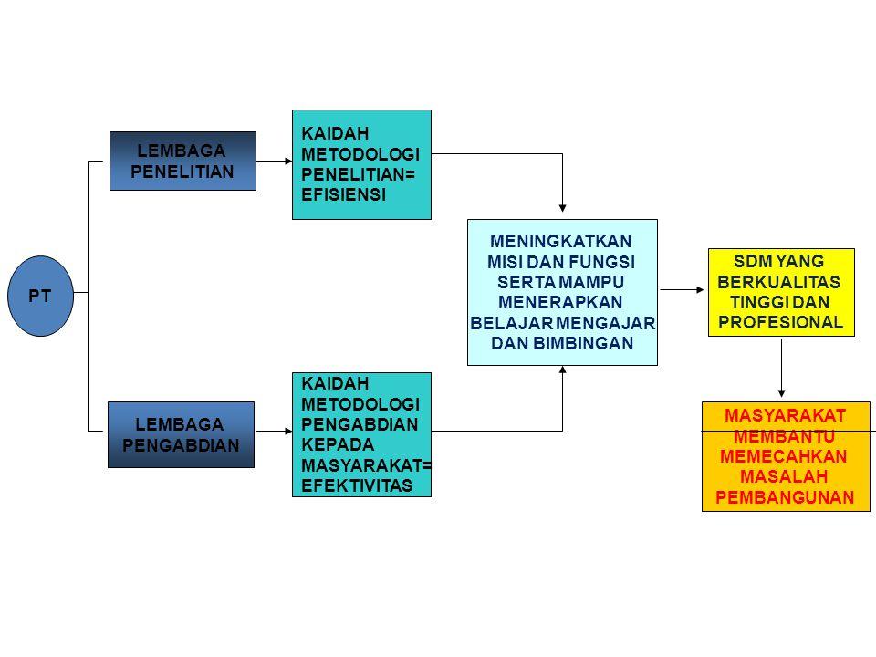 PT LEMBAGA PENELITIAN LEMBAGA PENGABDIAN KAIDAH METODOLOGI PENELITIAN= EFISIENSI KAIDAH METODOLOGI PENGABDIAN KEPADA MASYARAKAT= EFEKTIVITAS MENINGKAT