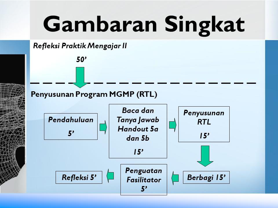 Gambaran Singkat Refleksi Praktik Mengajar II 50' Penyusunan Program MGMP (RTL) Pendahuluan 5' Refleksi 5' Baca dan Tanya Jawab Handout 5a dan 5b 15'