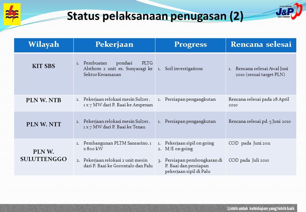 Listrik untuk kehidupan yang lebih baik Status pelaksanaan penugasan (2) WilayahPekerjaanProgressRencana selesai KIT SBS 1.Pembuatan pondasi PLTG Alst