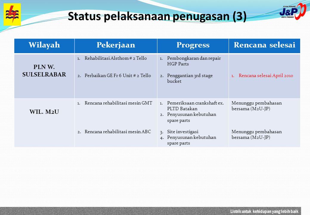 Listrik untuk kehidupan yang lebih baik Status pelaksanaan penugasan (3) WilayahPekerjaanProgressRencana selesai PLN W.