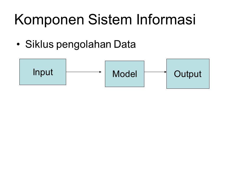 Dari gambar diatas terlihat bahwa untuk melakukan siklus pengolahan data diperlukan tiga buah komponen yaitu input, model dan output.