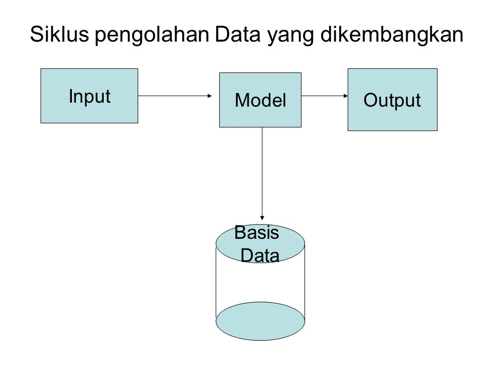 Siklus pengolahan Data yang dikembangkan Input Model Output Basis Data