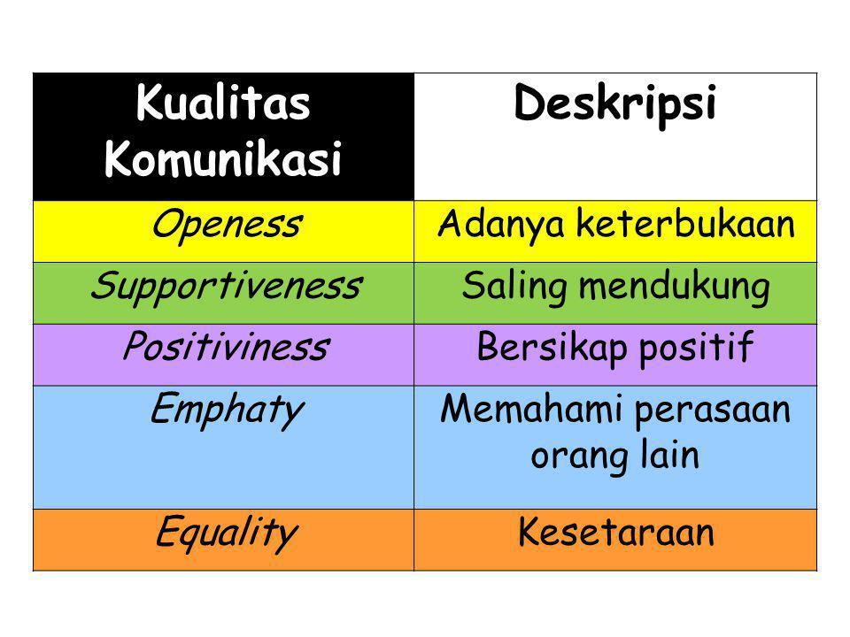 Kualitas Komunikasi Deskripsi OpenessAdanya keterbukaan SupportivenessSaling mendukung PositivinessBersikap positif EmphatyMemahami perasaan orang lain EqualityKesetaraan