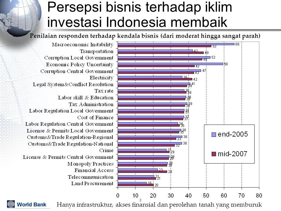 3 Indonesia pelaku perubahan ke-2 terbesar di Asia