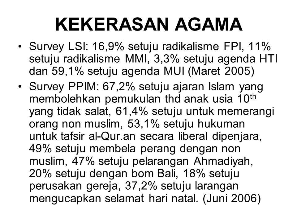 KEKERASAN AGAMA Survey LSI: 16,9% setuju radikalisme FPI, 11% setuju radikalisme MMI, 3,3% setuju agenda HTI dan 59,1% setuju agenda MUI (Maret 2005) Survey PPIM: 67,2% setuju ajaran Islam yang membolehkan pemukulan thd anak usia 10 th yang tidak salat, 61,4% setuju untuk memerangi orang non muslim, 53,1% setuju hukuman untuk tafsir al-Qur.an secara liberal dipenjara, 49% setuju membela perang dengan non muslim, 47% setuju pelarangan Ahmadiyah, 20% setuju dengan bom Bali, 18% setuju perusakan gereja, 37,2% setuju larangan mengucapkan selamat hari natal.