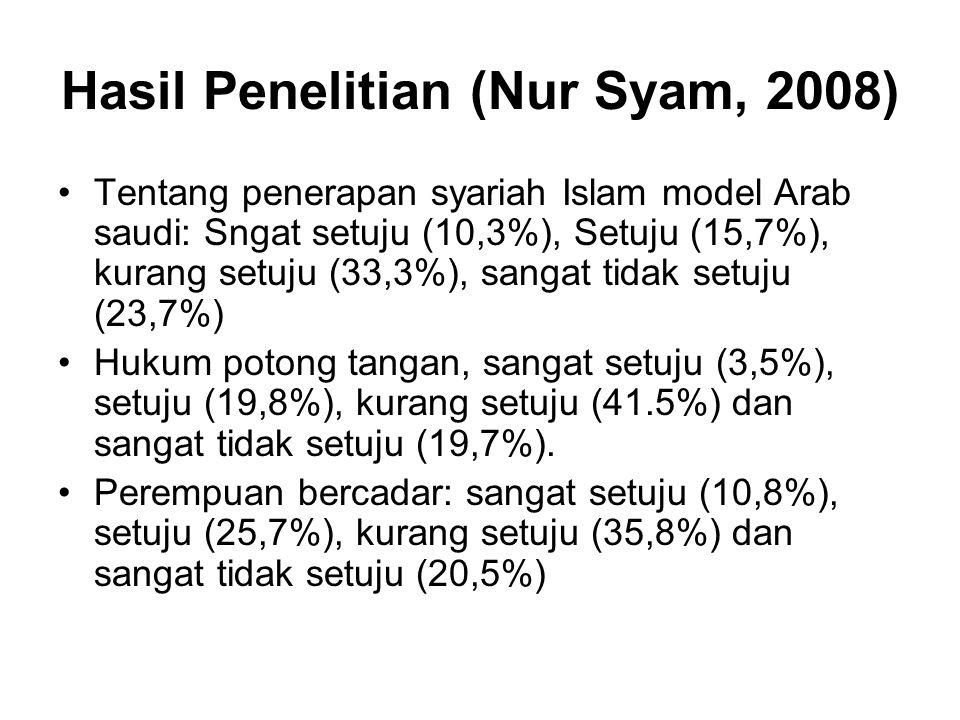 Hasil Penelitian (Nur Syam, 2008) Tentang penerapan syariah Islam model Arab saudi: Sngat setuju (10,3%), Setuju (15,7%), kurang setuju (33,3%), sangat tidak setuju (23,7%) Hukum potong tangan, sangat setuju (3,5%), setuju (19,8%), kurang setuju (41.5%) dan sangat tidak setuju (19,7%).