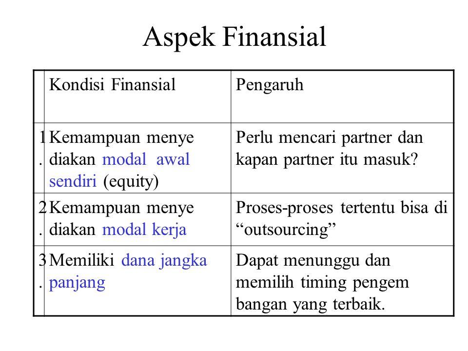 Aspek Finansial Kondisi FinansialPengaruh 1.1.