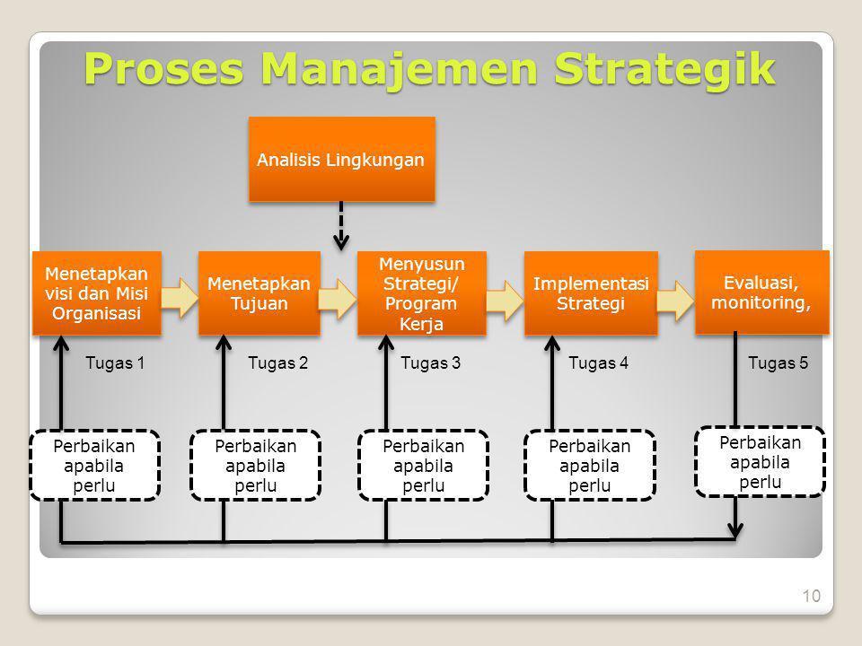 Proses Manajemen Strategik Analisis Lingkungan Menetapkan visi dan Misi Organisasi Menetapkan Tujuan Menyusun Strategi/ Program Kerja Menyusun Strategi/ Program Kerja Implementasi Strategi Evaluasi, monitoring, Evaluasi, monitoring, Perbaikan apabila perlu Tugas 1Tugas 2Tugas 3 Tugas 4Tugas 5 10