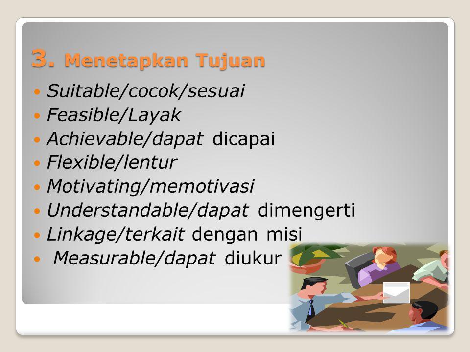 3. Menetapkan Tujuan Suitable/cocok/sesuai Feasible/Layak Achievable/dapat dicapai Flexible/lentur Motivating/memotivasi Understandable/dapat dimenger