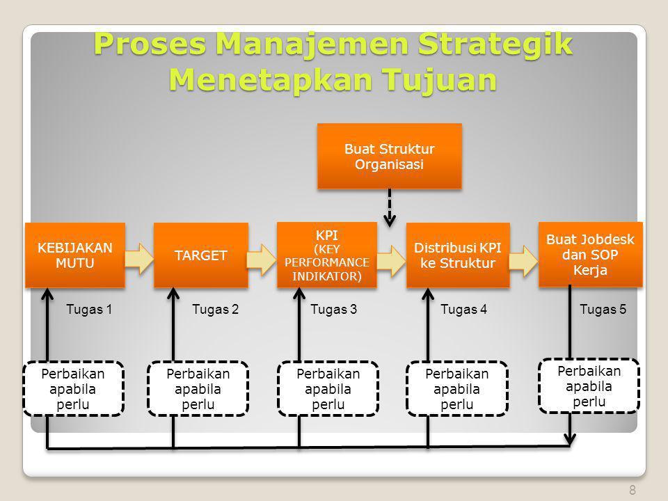 Proses Manajemen Strategik Menetapkan Tujuan KEBIJAKAN MUTU TARGET KPI (KEY PERFORMANCE INDIKATOR) KPI (KEY PERFORMANCE INDIKATOR) Distribusi KPI ke Struktur Buat Jobdesk dan SOP Kerja Perbaikan apabila perlu Tugas 1Tugas 2Tugas 3 Tugas 4Tugas 5 8 Buat Struktur Organisasi