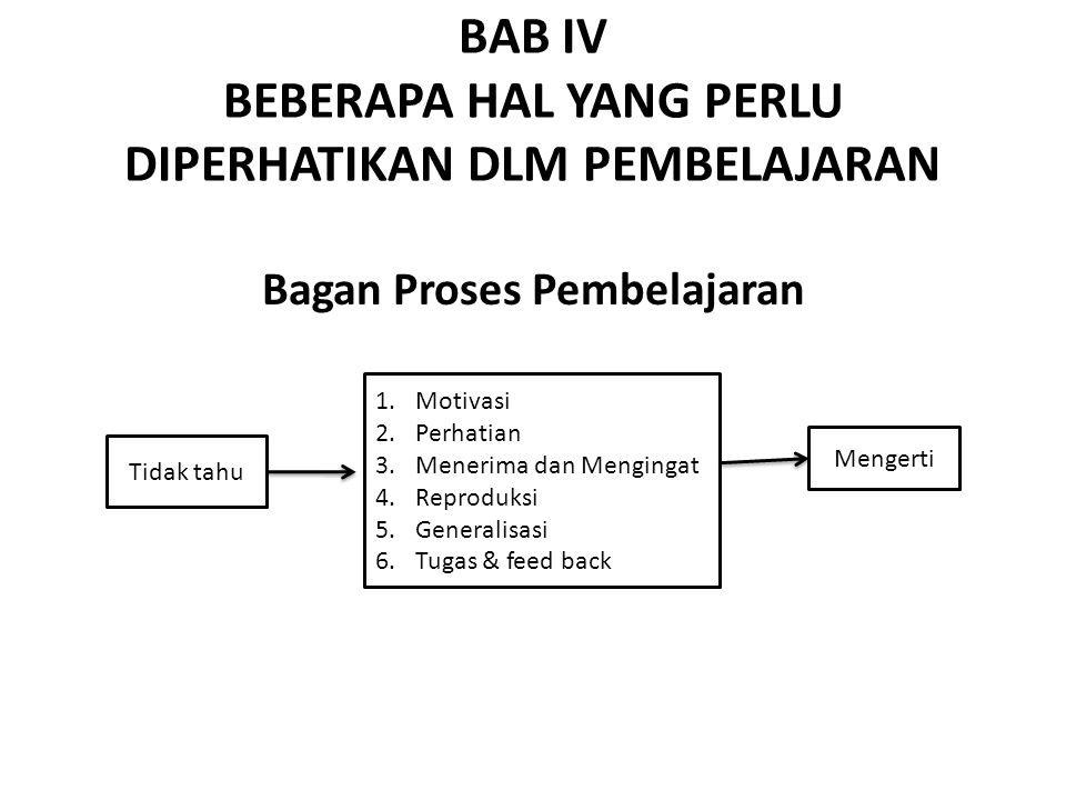 BAB IV BEBERAPA HAL YANG PERLU DIPERHATIKAN DLM PEMBELAJARAN Bagan Proses Pembelajaran Tidak tahu 1.Motivasi 2.Perhatian 3.Menerima dan Mengingat 4.Re
