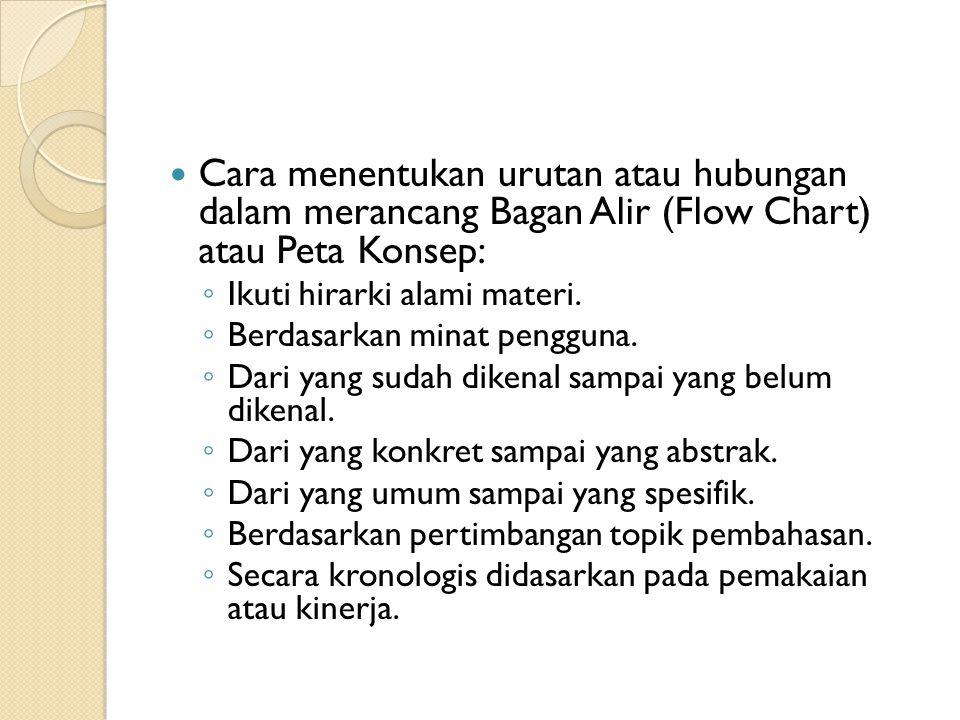 Cara menentukan urutan atau hubungan dalam merancang Bagan Alir (Flow Chart) atau Peta Konsep: ◦ Ikuti hirarki alami materi. ◦ Berdasarkan minat pengg