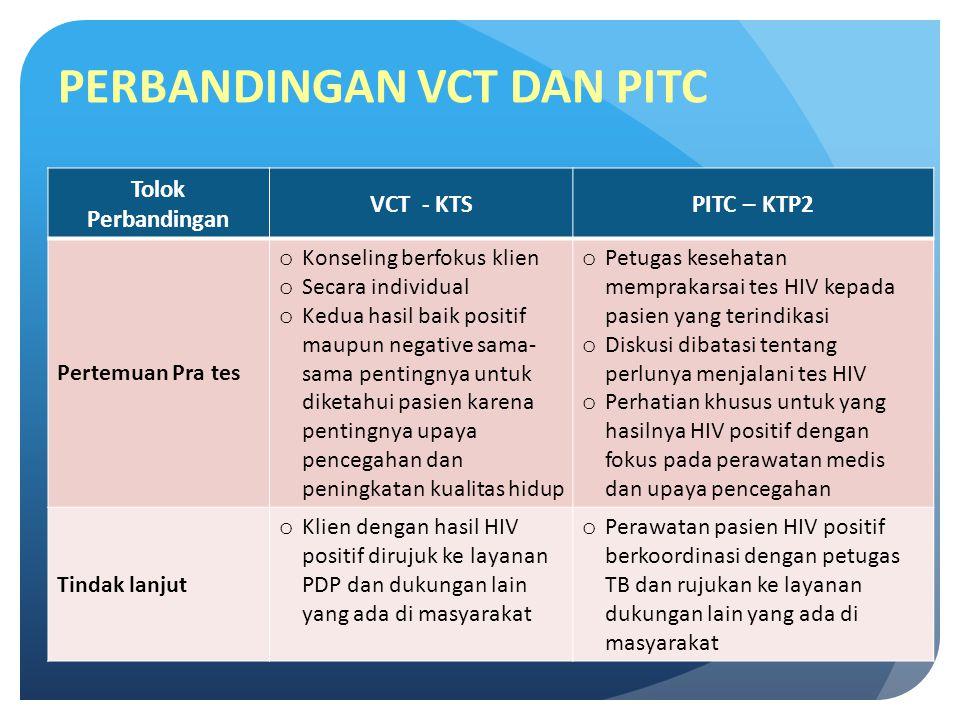 PERBANDINGAN VCT DAN PITC Tolok Perbandingan VCT - KTSPITC – KTP2 Pertemuan Pra tes o Konseling berfokus klien o Secara individual o Kedua hasil baik positif maupun negative sama- sama pentingnya untuk diketahui pasien karena pentingnya upaya pencegahan dan peningkatan kualitas hidup o Petugas kesehatan memprakarsai tes HIV kepada pasien yang terindikasi o Diskusi dibatasi tentang perlunya menjalani tes HIV o Perhatian khusus untuk yang hasilnya HIV positif dengan fokus pada perawatan medis dan upaya pencegahan Tindak lanjut o Klien dengan hasil HIV positif dirujuk ke layanan PDP dan dukungan lain yang ada di masyarakat o Perawatan pasien HIV positif berkoordinasi dengan petugas TB dan rujukan ke layanan dukungan lain yang ada di masyarakat