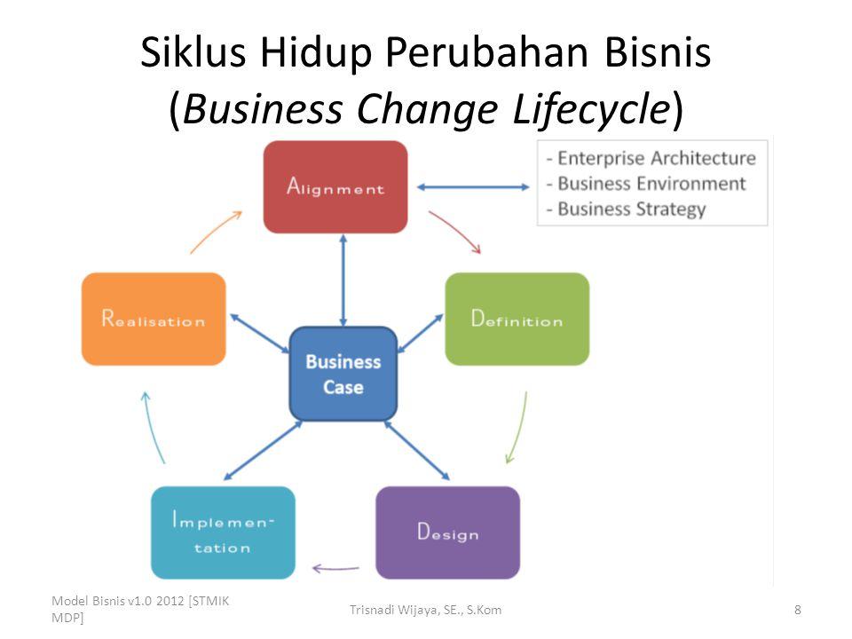 Perkembangan Analisis Bisnis 4.Pentingnya Analis Bisnis – Organisasi perlu menerapkan sistem informasi untuk keunggulan bersaing, namun sulit dicapai.