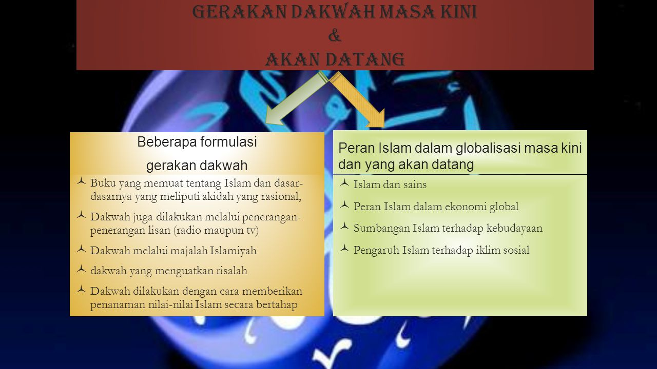 ORIENTASI PEMAHAMAN DAKWAH 1) Orientasi Legitimator 2) Orientasi Qur'anik.