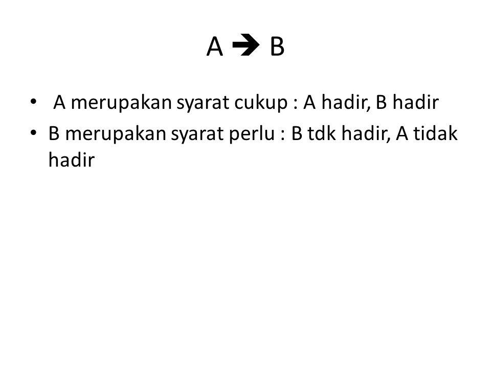 A  B A merupakan syarat cukup : A hadir, B hadir B merupakan syarat perlu : B tdk hadir, A tidak hadir