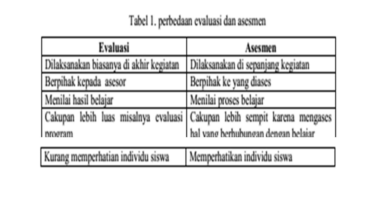 Sistem penilaian yang digunakan untuk menjaring data hasil belajar tentunya harus sesuai dengan jenis hasil belajar yang akan diukur.