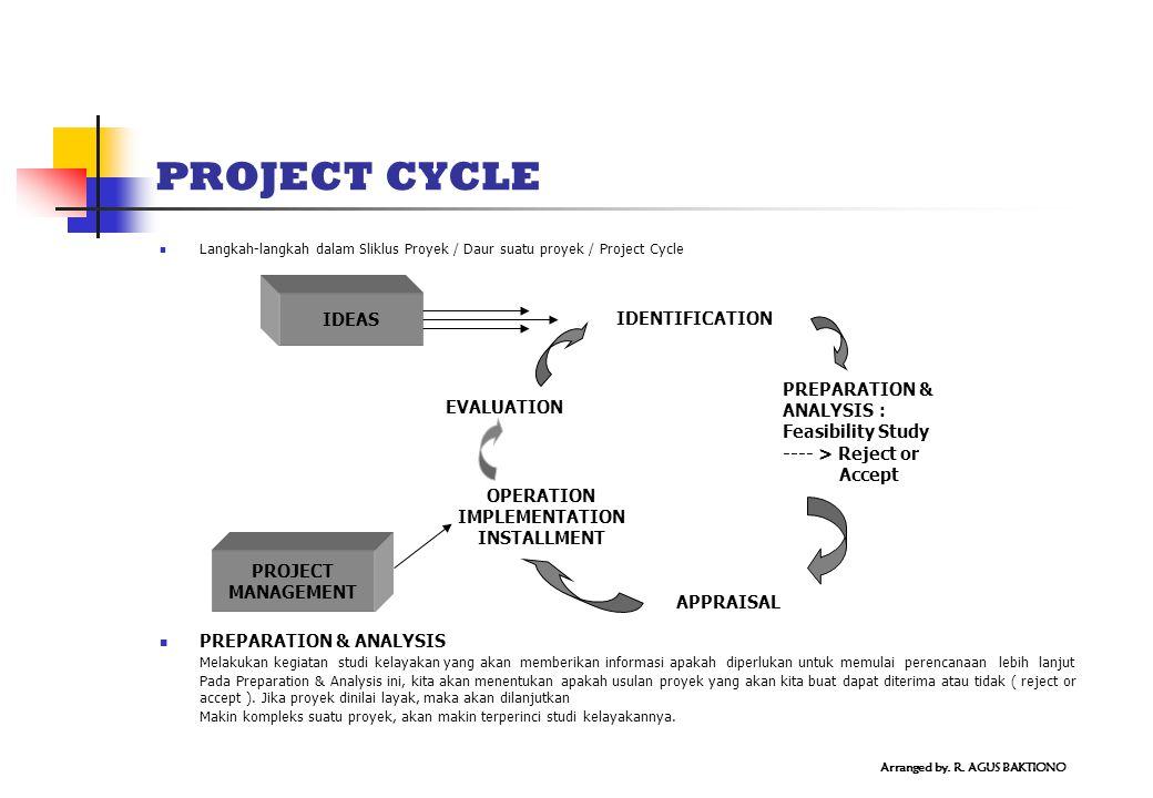 PROJECT CYCLE Langkah-langkah dalam Sliklus Proyek / Daur suatu proyek / Project Cycle PREPARATION & ANALYSIS Melakukan kegiatan studi kelayakan yang akan memberikan informasi apakah diperlukan untuk memulai perencanaan lebih lanjut Pada Preparation & Analysis ini, kita akan menentukan apakah usulan proyek yang akan kita buat dapat diterima atau tidak ( reject or accept ).