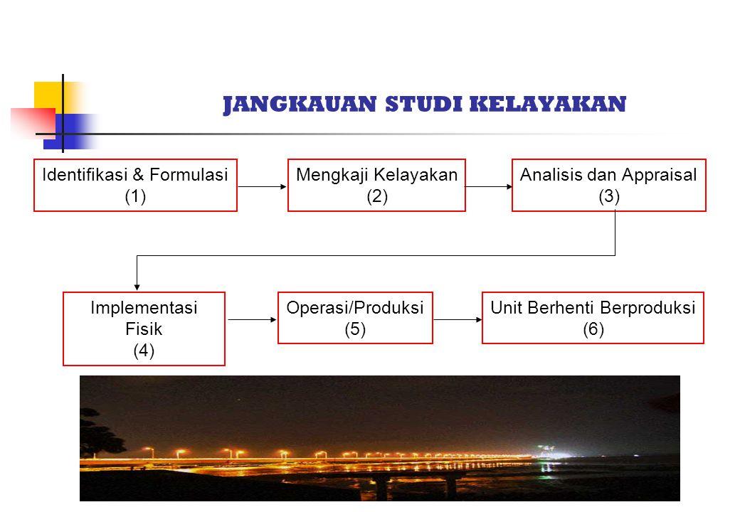 JANGKAUAN STUDI KELAYAKAN Identifikasi & Formulasi (1) Mengkaji Kelayakan (2) Analisis dan Appraisal (3) Implementasi Fisik (4) Operasi/Produksi (5) Unit Berhenti Berproduksi (6)