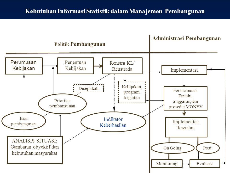 Politik Pembangunan Administrasi Pembangunan Perumusan Kebijakan Penentuan Kebijakan Implementasi Issu pembangunan ANALISIS SITUASI: Gambaran obyektif