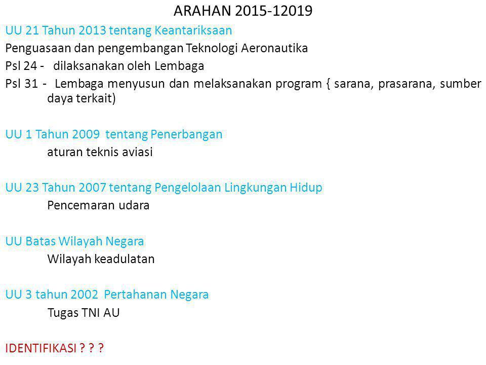 ARAHAN 2015-12019 UU 21 Tahun 2013 tentang Keantariksaan Penguasaan dan pengembangan Teknologi Aeronautika Psl 24 - dilaksanakan oleh Lembaga Psl 31 -
