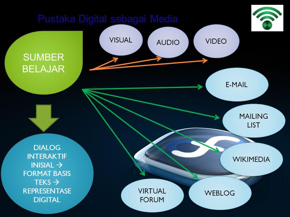 Pustaka Digital sebagai Media SUMBER BELAJAR VISUAL DIALOG INTERAKTIF INISIAL  FORMAT BASIS TEKS  REPRESENTASE DIGITAL WEBLOG WIKIMEDIA E-MAIL VIDEO