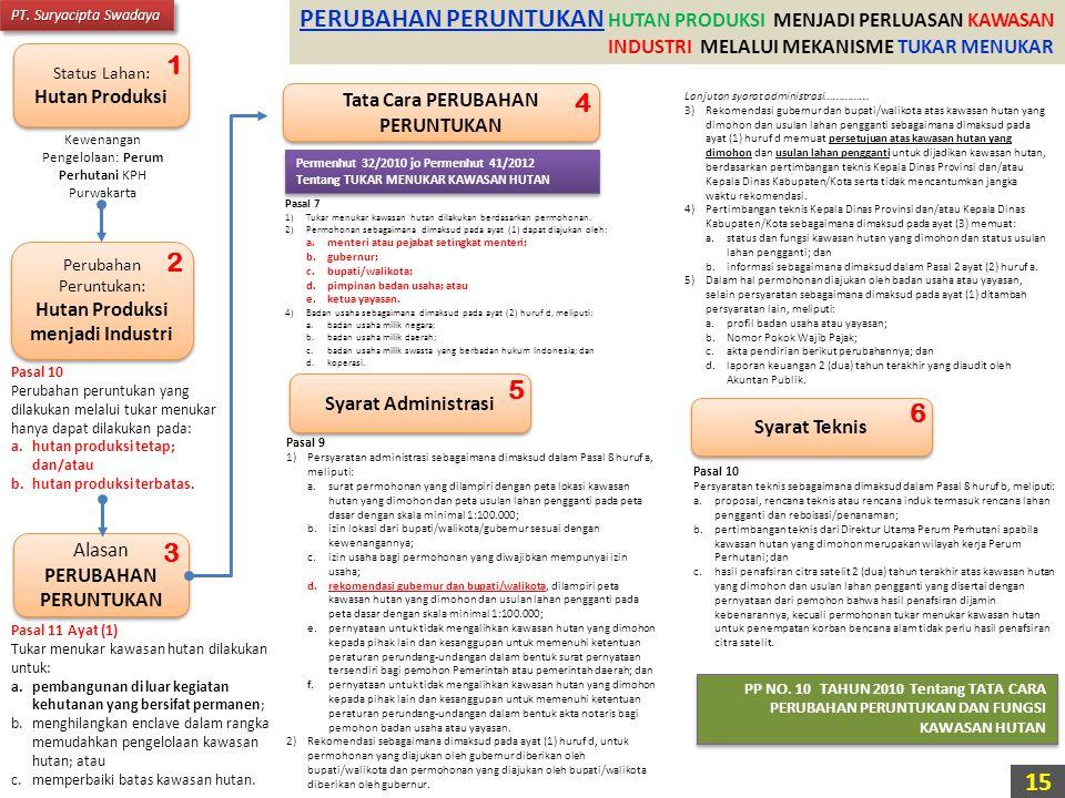 Status Lahan: Hutan Produksi Status Lahan: Hutan Produksi PP NO. 10 TAHUN 2010 Tentang TATA CARA PERUBAHAN PERUNTUKAN DAN FUNGSI KAWASAN HUTAN Kewenan