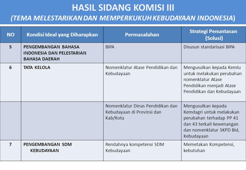 HASIL SIDANG KOMISI III (TEMA MELESTARIKAN DAN MEMPERKUKUH KEBUDAYAAN INDONESIA) NOKondisi Ideal yang DiharapkanPermasalahan Strategi Penuntasan (Solusi) 5PENGEMBANGAN BAHASA INDONESIA DAN PELESTARIAN BAHASA DAERAH BIPADisusun standarisasi BIPA 6TATA KELOLANomenklatur Atase Pendidikan dan Kebudayaan Mengusulkan kepada Kemlu untuk melakukan perubahan nomenklatur Atase Pendidikan menjadi Atase Pendidikan dan Kebudayaan Nomenklatur Dinas Pendidikan dan Kebudayaan di Provinsi dan Kab/Kota Mengusulkan kepada Kemdagri untuk melakukan perubahan terhadap PP 41 dan 43 terkait kewenangan dan nomenklatur SKPD Bid, Kebudayaan 7PENGEMBANGAN SDM KEBUDAYAAN Rendahnya kompetensi SDM Kebudayaan Memetakan Kompetensi, kebutuhan