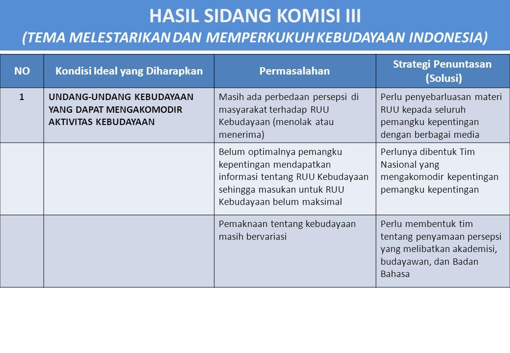 HASIL SIDANG KOMISI III (TEMA MELESTARIKAN DAN MEMPERKUKUH KEBUDAYAAN INDONESIA) NOKondisi Ideal yang DiharapkanPermasalahan Strategi Penuntasan (Solusi) 1UNDANG-UNDANG KEBUDAYAAN YANG DAPAT MENGAKOMODIR AKTIVITAS KEBUDAYAAN Masih ada perbedaan persepsi di masyarakat terhadap RUU Kebudayaan (menolak atau menerima) Perlu penyebarluasan materi RUU kepada seluruh pemangku kepentingan dengan berbagai media Belum optimalnya pemangku kepentingan mendapatkan informasi tentang RUU Kebudayaan sehingga masukan untuk RUU Kebudayaan belum maksimal Perlunya dibentuk Tim Nasional yang mengakomodir kepentingan pemangku kepentingan Pemaknaan tentang kebudayaan masih bervariasi Perlu membentuk tim tentang penyamaan persepsi yang melibatkan akademisi, budayawan, dan Badan Bahasa