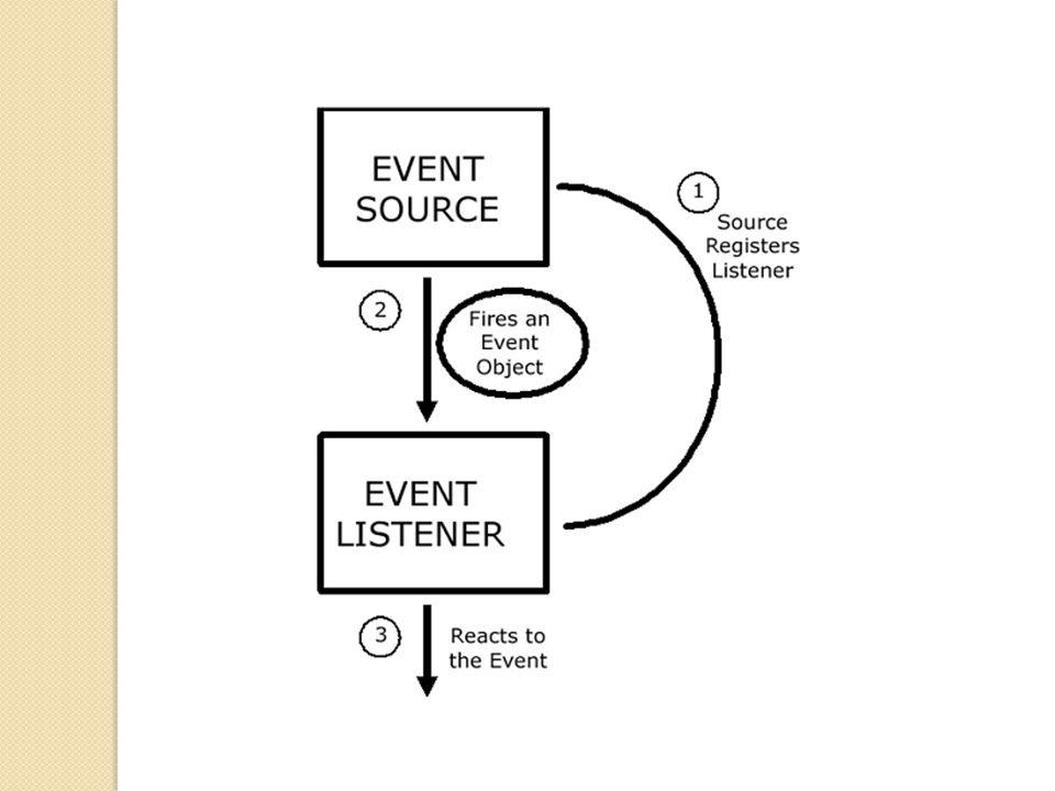 Cara 1: implement listener pada class Menyediakan program sebagai event listener.