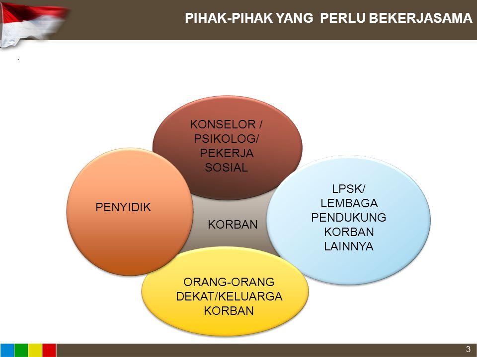 . PIHAK-PIHAK YANG PERLU BEKERJASAMA KORBAN PENYIDIK KONSELOR / PSIKOLOG/ PEKERJA SOSIAL ORANG-ORANG DEKAT/KELUARGA KORBAN LPSK/ LEMBAGA PENDUKUNG KOR