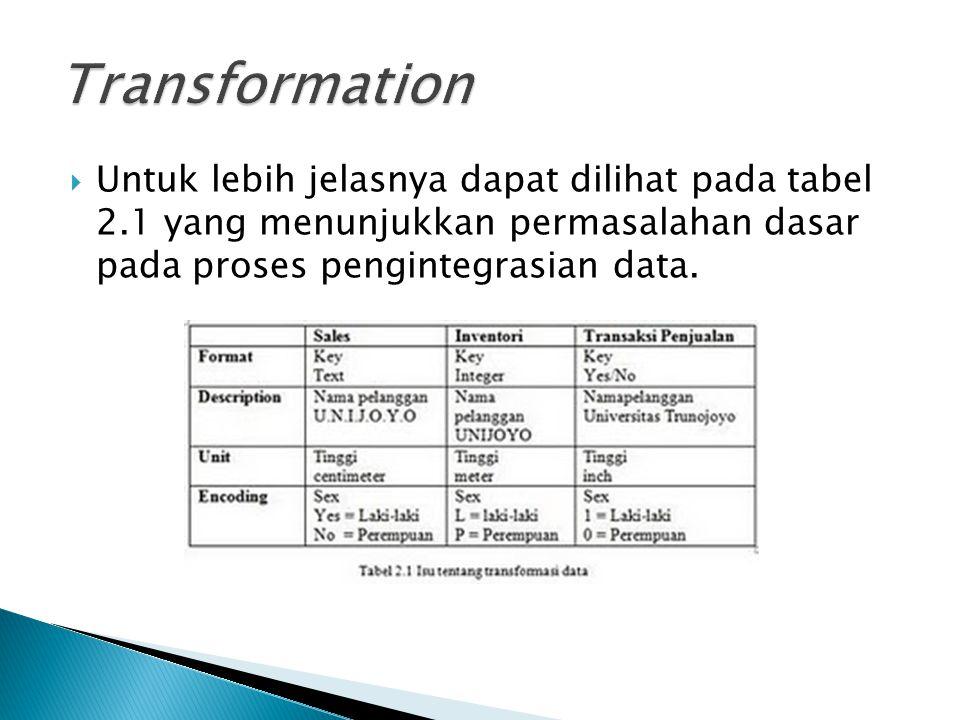  Untuk lebih jelasnya dapat dilihat pada tabel 2.1 yang menunjukkan permasalahan dasar pada proses pengintegrasian data.