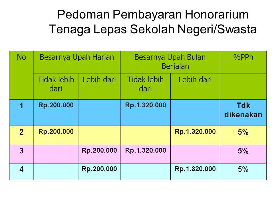 Pedoman Pembayaran Honorarium Tenaga Lepas Sekolah Negeri/Swasta NoBesarnya Upah HarianBesarnya Upah Bulan Berjalan %PPh Tidak lebih dari Lebih dariTidak lebih dari Lebih dari 1 Rp.200.000Rp.1.320.000 Tdk dikenakan 2 Rp.200.000Rp.1.320.000 5% 3 Rp.200.000Rp.1.320.000 5% 4 Rp.200.000Rp.1.320.000 5%