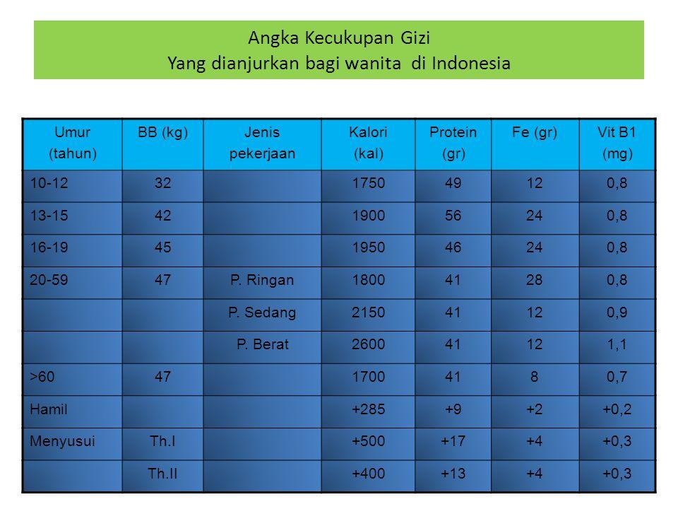 Angka Kecukupan Gizi Yang dianjurkan bagi wanita di Indonesia Umur (tahun) BB (kg)Jenis pekerjaan Kalori (kal) Protein (gr) Fe (gr)Vit B1 (mg) 10-1232