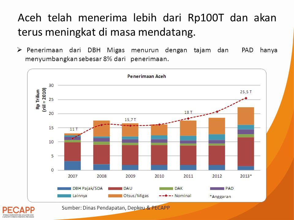 Aceh telah menerima lebih dari Rp100T dan akan terus meningkat di masa mendatang.  Penerimaan dari DBH Migas menurun dengan tajam dan PAD hanya menyu