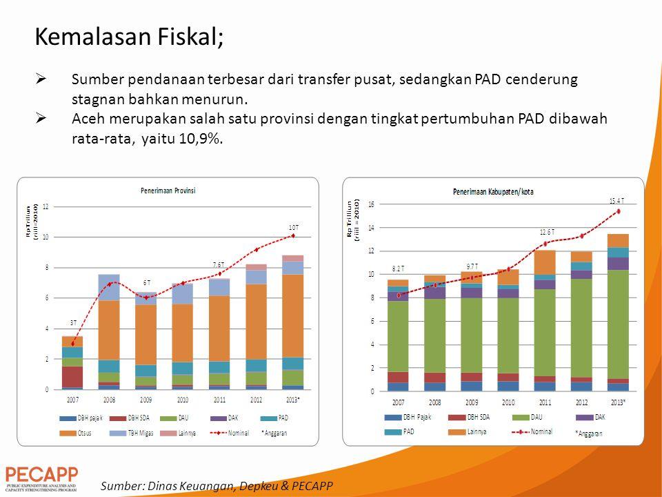 Kemalasan Fiskal;  Sumber pendanaan terbesar dari transfer pusat, sedangkan PAD cenderung stagnan bahkan menurun.  Aceh merupakan salah satu provins